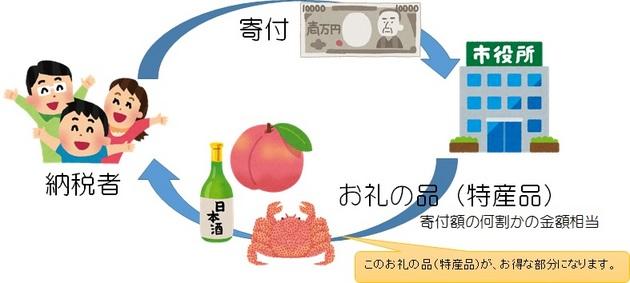 ふるさと納税説明2